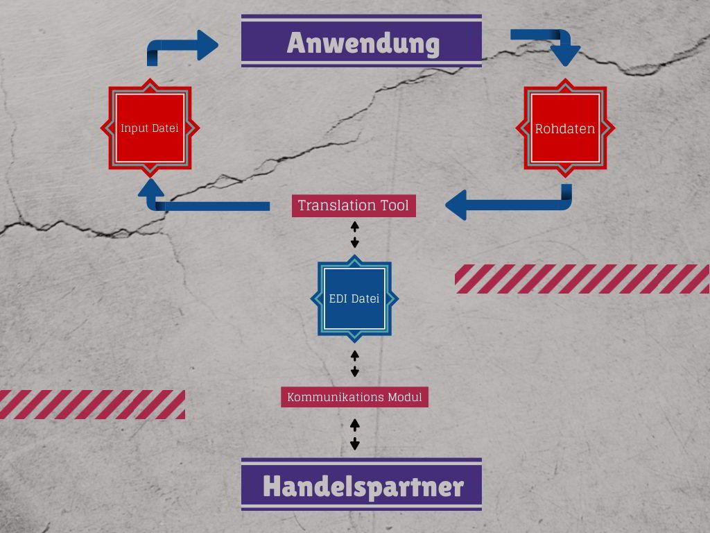 Diagram Grafik zum grundsätzlichen Prinzip von EDI