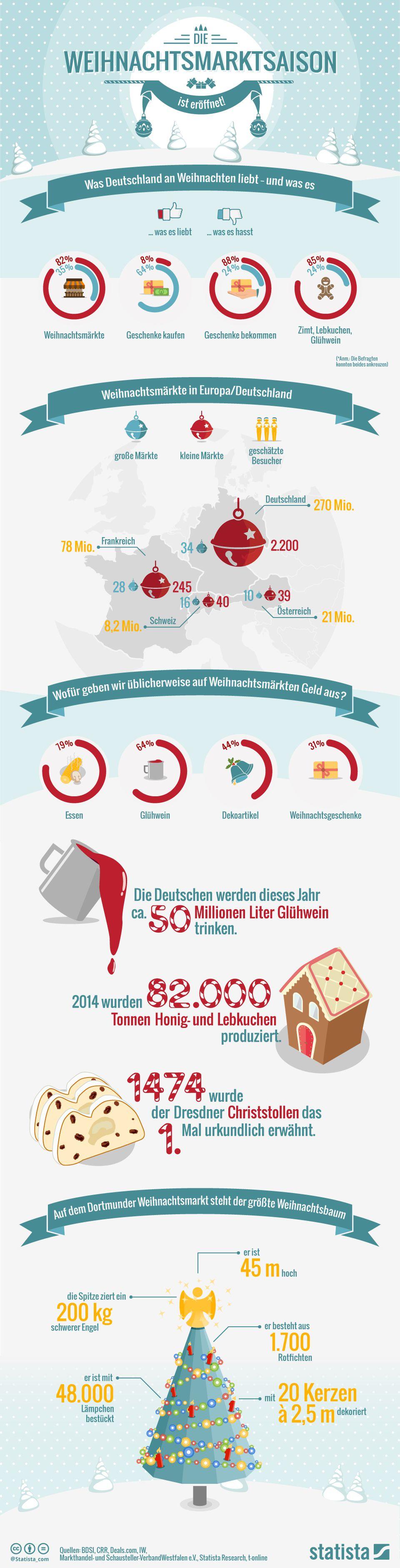 Infografik: Weihnachtsmarktsaison 2015 ist eröffnet