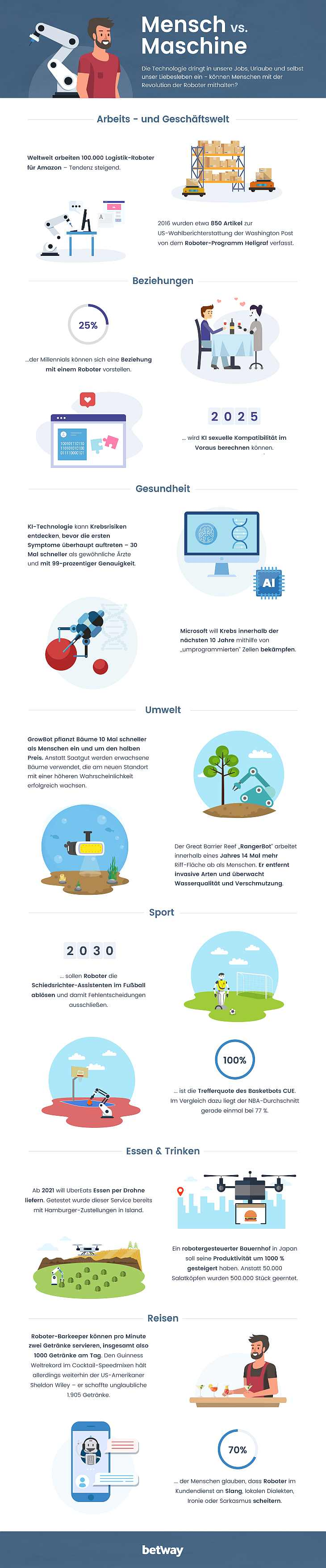 Infografik: Mensch gegen Maschine