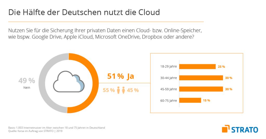 Die Hälfte der Deutschen nutzt die Cloud