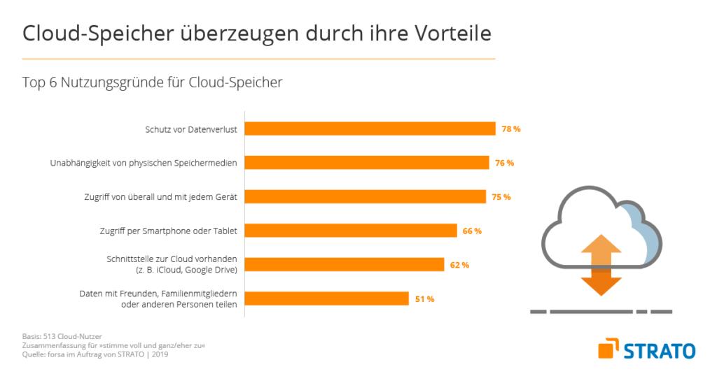 Cloud Speicher Vorteile